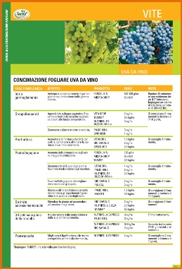Concimazione fogliare Uva da vino - Gowan